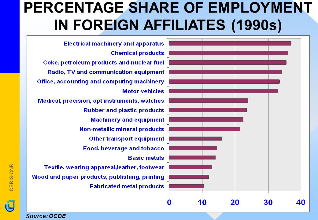 CERIS-CNR Source: OCDE PERCENTAGE SHARE OF EMPLOYMENT IN FOREIGN AFFILIATES (1990s)