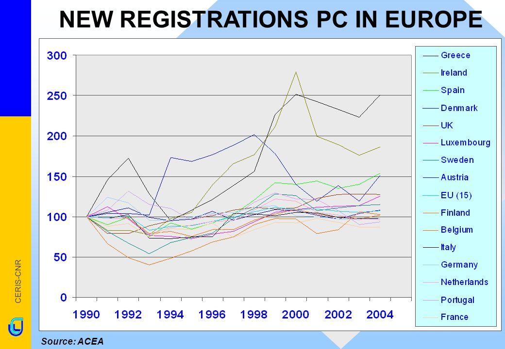 CERIS-CNR % 1992-2004 Greece150,9EU (15)7,6 Ireland86,6Finland2,4 Spain53,6Belgium2,2 Denmark50,8Italy- 2,2 UK27,8Germany- 2,5 Luxembourg25,5Netherlands- 3,7 Sweden14,9Portugal- 6,4 Austria7,9France- 12,8 Source: ACEA NEW REGISTRATIONS PC IN EU