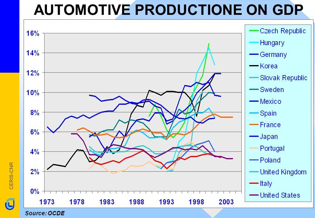 CERIS-CNR AUTOMOTIVE PRODUCTIONE ON GDP Source: OCDE ITALY 3,4% 3,7% 3,8% 3,4% USA3,7% 3,7% 4,0% 3,3% FRANCE 6,1% 6,1% 7,6% 7,5% GERMANY7,4% 9,1% 11,2% 11,9% UK 4,5% 4,3% 3,7% n.a.