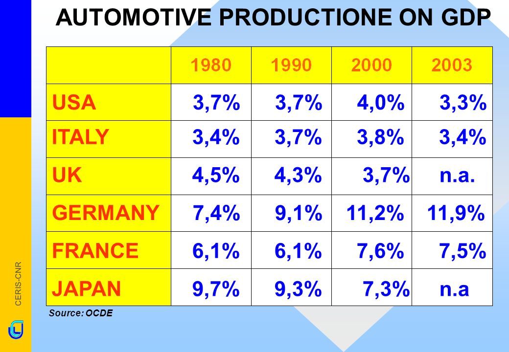 CERIS-CNR AUTOMOTIVE PRODUCTIONE ON GDP Source: OCDE ITALY 3,4% 3,7% 3,8% 3,4% USA3,7% 3,7% 4,0% 3,3% FRANCE 6,1% 6,1% 7,6% 7,5% GERMANY7,4% 9,1% 11,2% 11,9% UK 4,5% 4,3% 3,7% n.a.