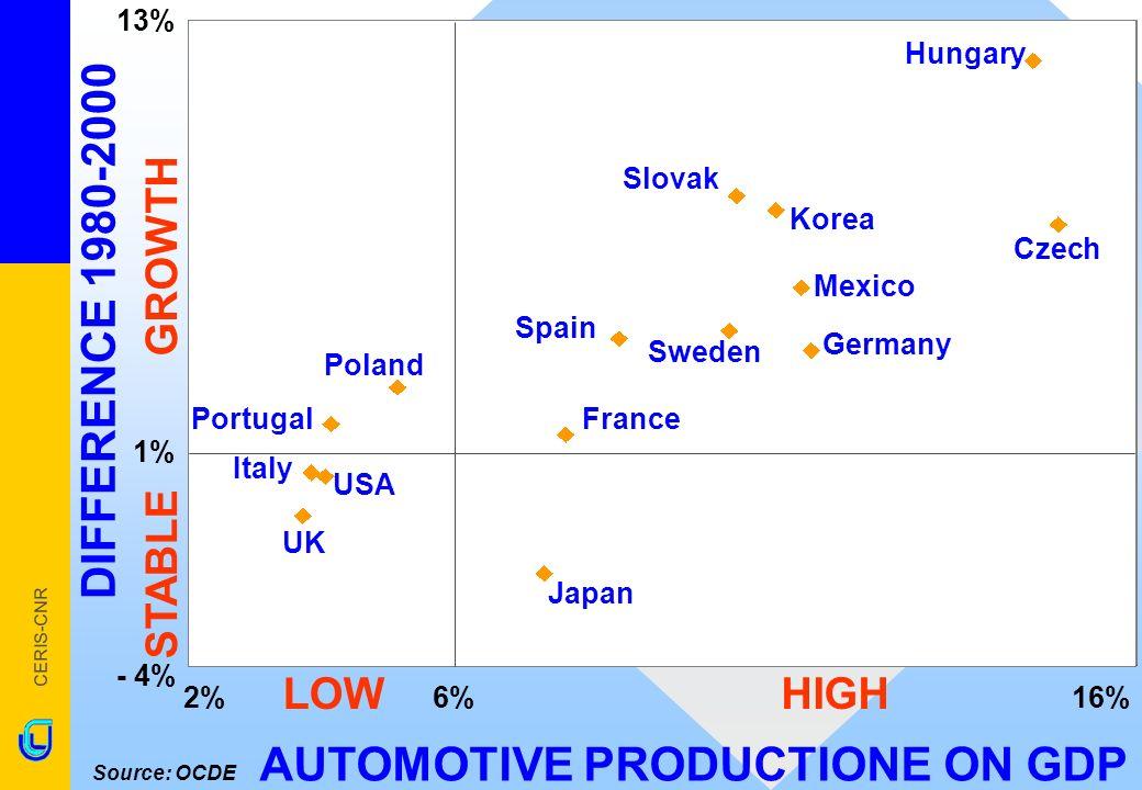CERIS-CNR TOTAL EMPLOYMENT AUTOMOTIVE Source: OCDE