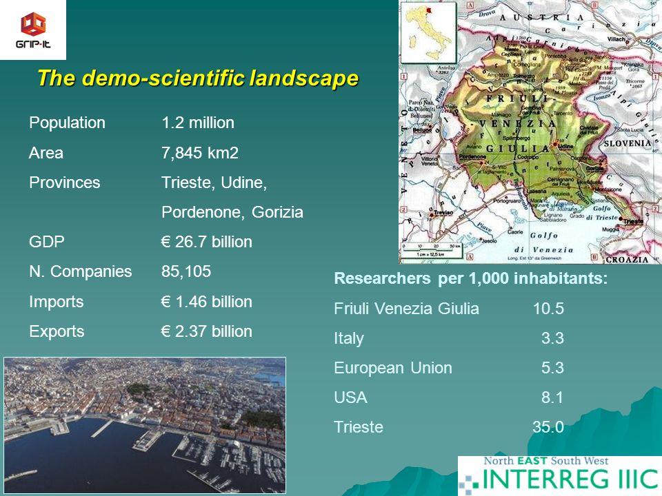 3 The demo-scientific landscape Population1.2 million Area7,845 km2 ProvincesTrieste, Udine, Pordenone, Gorizia GDP 26.7 billion N.