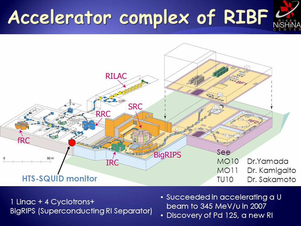 Succeeded in accelerating a U beam to 345 MeV/u in 2007 Discovery of Pd 125, a new RI 1 Linac + 4 Cyclotrons+ BigRIPS (Superconducting RI Separator) HTS-SQUID monitor See MO10Dr.Yamada MO11Dr.