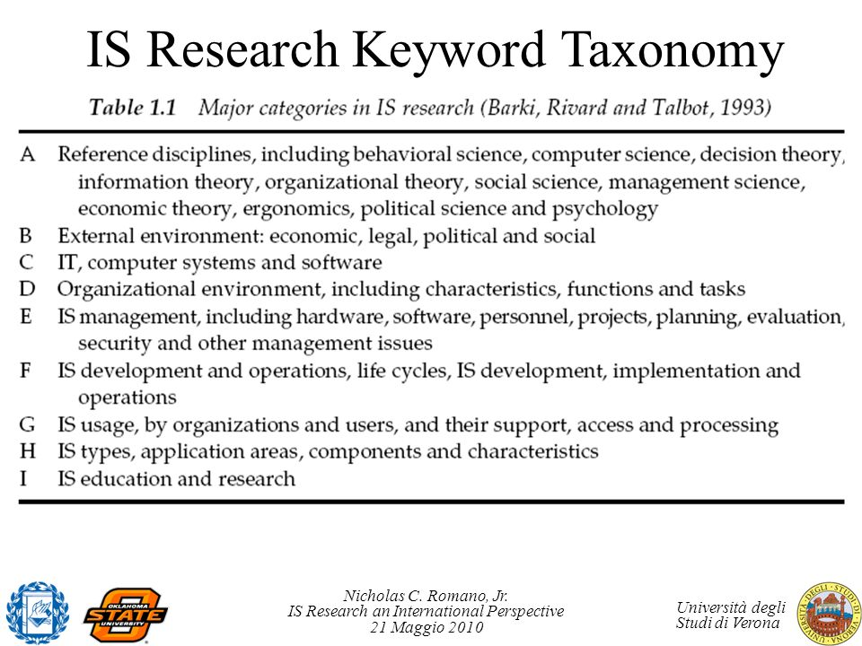Nicholas C. Romano, Jr. IS Research an International Perspective 21 Maggio 2010 Università degli Studi di Verona IS Research Keyword Taxonomy