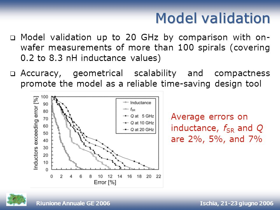 Ischia, 21-23 giugno 2006Riunione Annuale GE 2006 Model validation Model validation up to 20 GHz by comparison with on- wafer measurements of more than 100 spirals (covering 0.2 to 8.3 nH inductance values) Accuracy, geometrical scalability and compactness promote the model as a reliable time-saving design tool Average errors on inductance, f SR and Q are 2%, 5%, and 7%