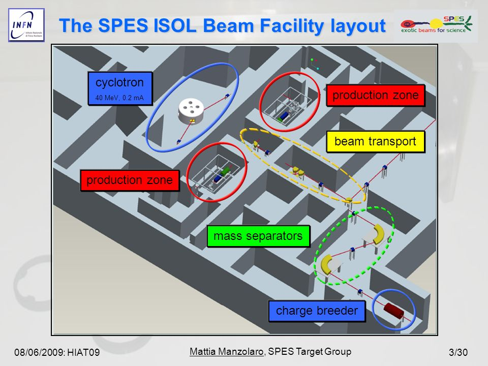 08/06/2009: HIAT09 Mattia Manzolaro, SPES Target Group 3/30 The SPES ISOL Beam Facility layout cyclotron 40 MeV, 0.2 mA production zone beam transport mass separators charge breeder
