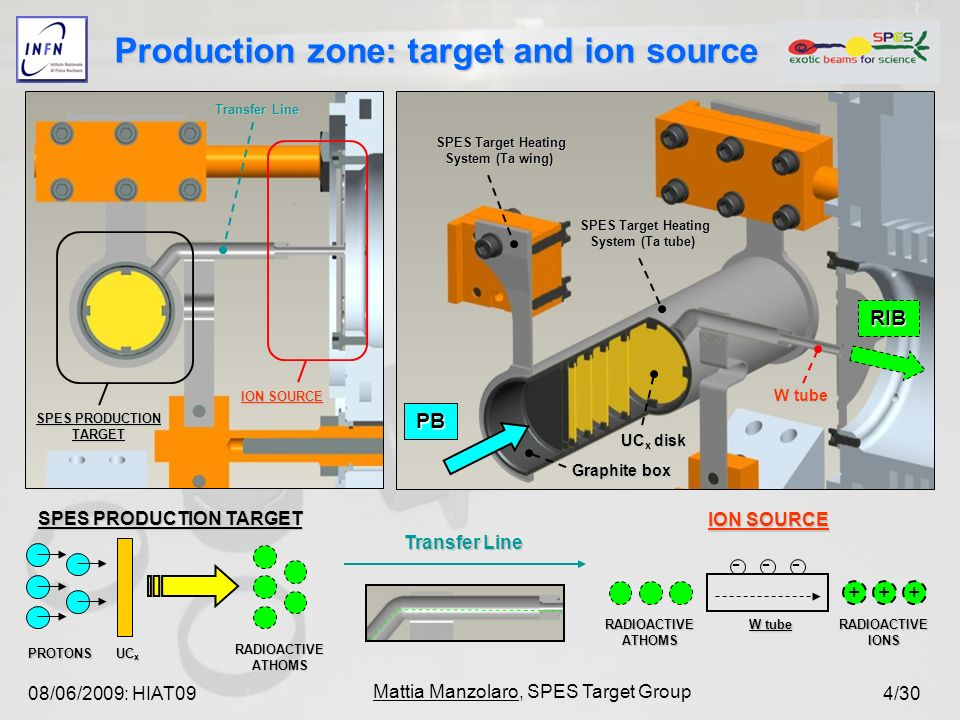 08/06/2009: HIAT09 Mattia Manzolaro, SPES Target Group 4/30 Production zone: target and ion source SPES PRODUCTION TARGET Transfer Line ION SOURCE SPES PRODUCTION TARGET PROTONS UC x RADIOACTIVE ATHOMS ION SOURCE RADIOACTIVE ATHOMS RADIOACTIVE IONS + + + --- W tube Transfer Line UC x disk Graphite box SPES Target Heating System (Ta tube) SPES Target Heating System (Ta wing) PB RIB