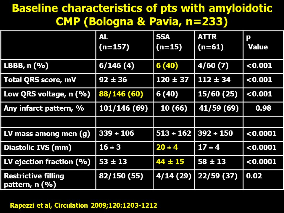 Baseline characteristics of pts with amyloidotic CMP (Bologna & Pavia, n=233) AL (n=157) SSA (n=15) ATTR (n=61) p Value LBBB, n (%)6/146 (4)6 (40)4/60 (7)<0.001 Total QRS score, mV92 ± 36120 ± 37112 ± 34<0.001 Low QRS voltage, n (%)88/146 (60)6 (40)15/60 (25)<0.001 Any infarct pattern, %101/146 (69)10 (66)41/59 (69)0.98 LV mass among men (g)339 ± 106513 ± 162392 ± 150<0.0001 Diastolic IVS (mm)16 ± 320 ± 417 ± 4<0.0001 LV ejection fraction (%)53 ± 1344 ± 1558 ± 13<0.0001 Restrictive filling pattern, n (%) 82/150 (55)4/14 (29)22/59 (37)0.02 Rapezzi et al, Circulation 2009;120:1203-1212