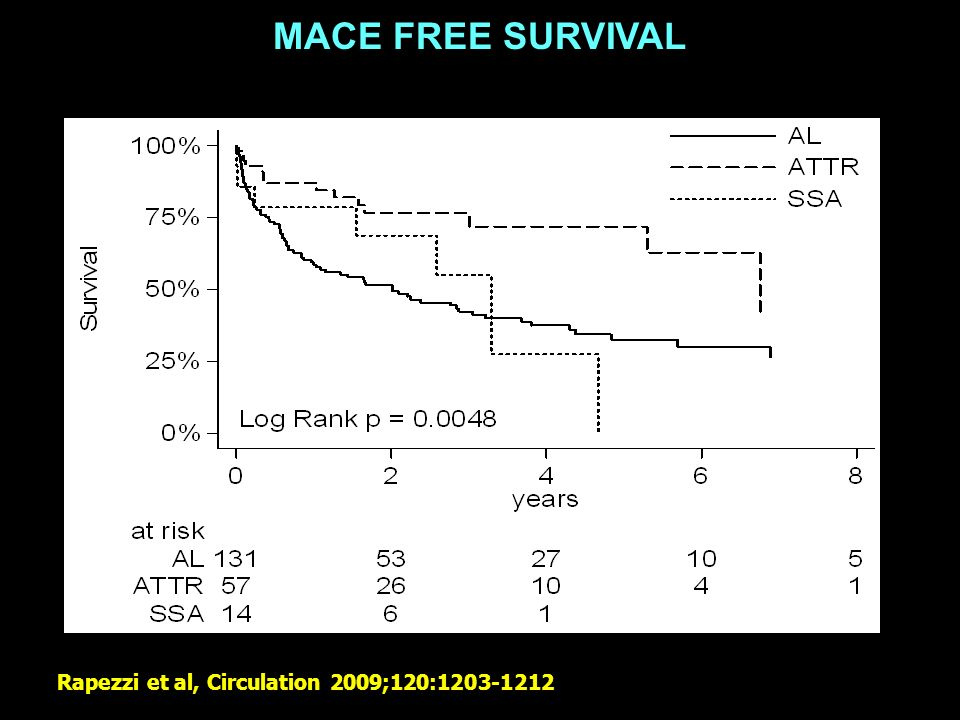 OVERALL SURVIVAL Rapezzi et al, Circulation 2009;120:1203-1212 MACE FREE SURVIVAL