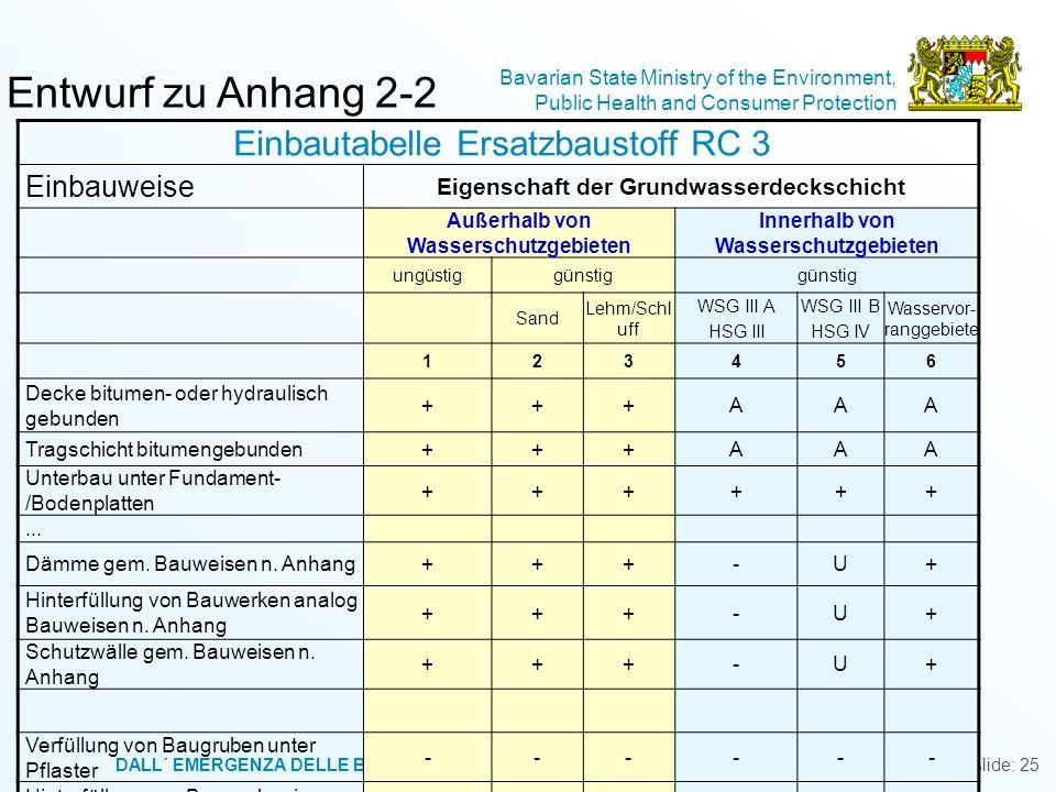 DALL´ EMERGENZA DELLE BONIFICHE AD UNA GESTIONE CONSAPEVOLE DEL TERRITORIO, TRENTO, 3- 4 LUGLIO 2008 Bavarian State Ministry of the Environment, Publi