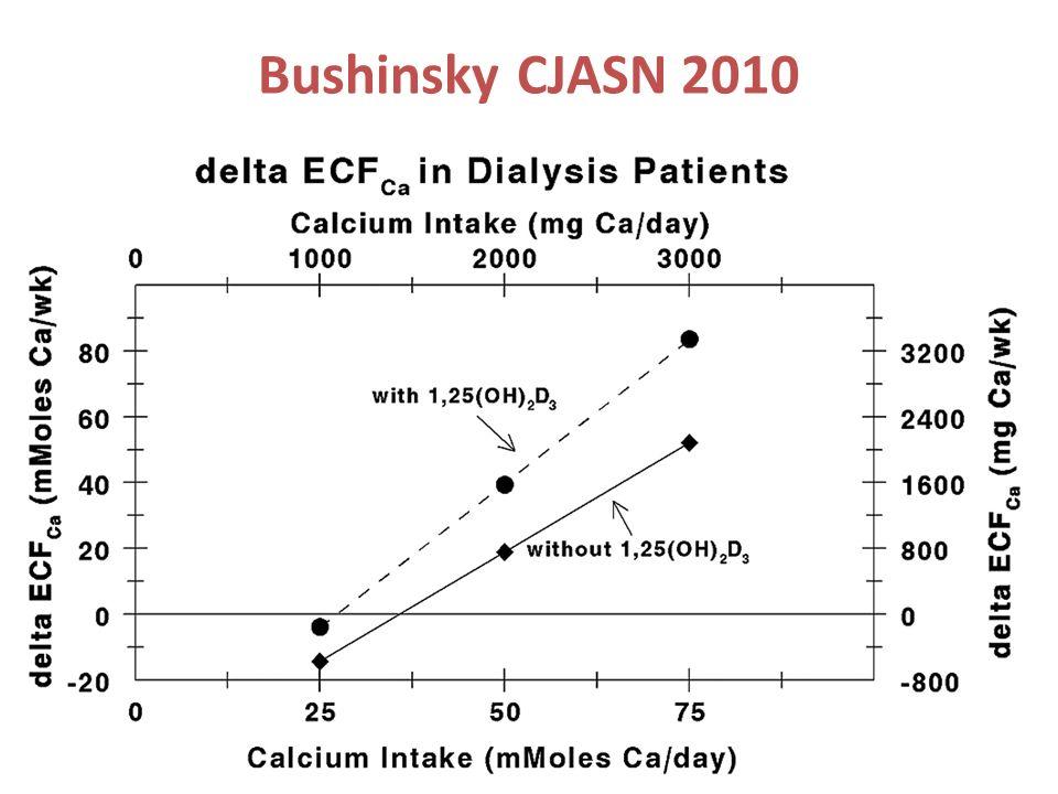 Bushinsky CJASN 2010