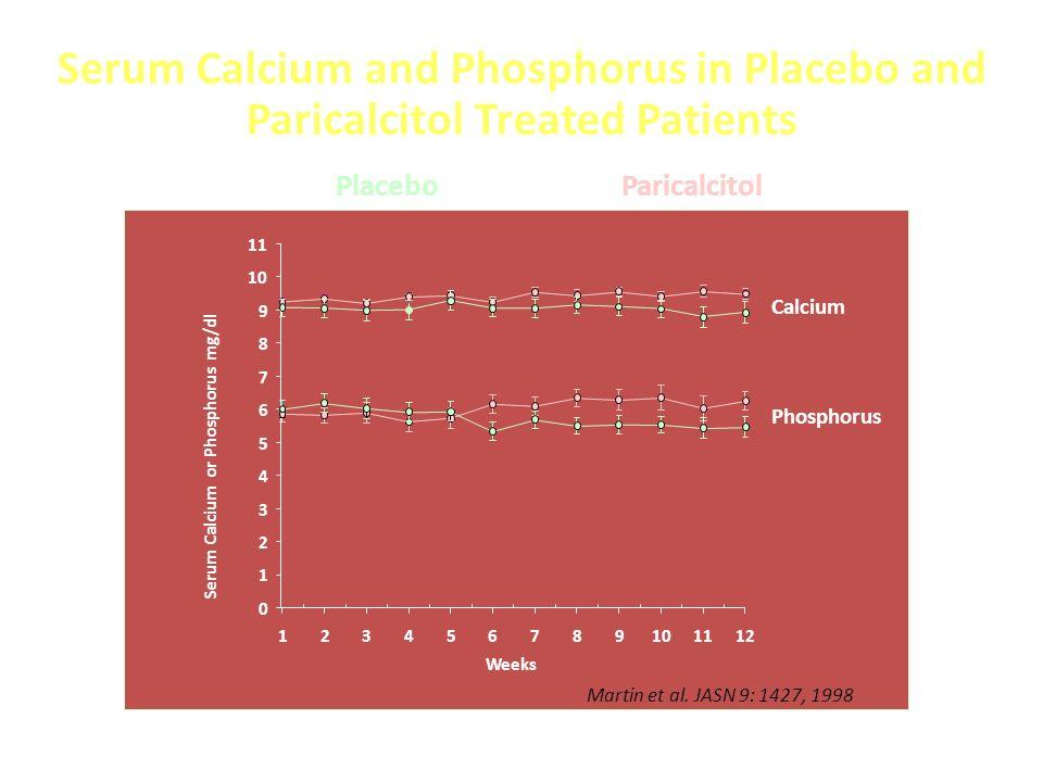 Serum Calcium and Phosphorus in Placebo and Paricalcitol Treated Patients Weeks 123456789101112 Serum Calcium or Phosphorus mg/dl 0 1 2 3 4 5 6 7 8 9 10 11 ParicalcitolPlacebo Calcium Phosphorus Martin et al.