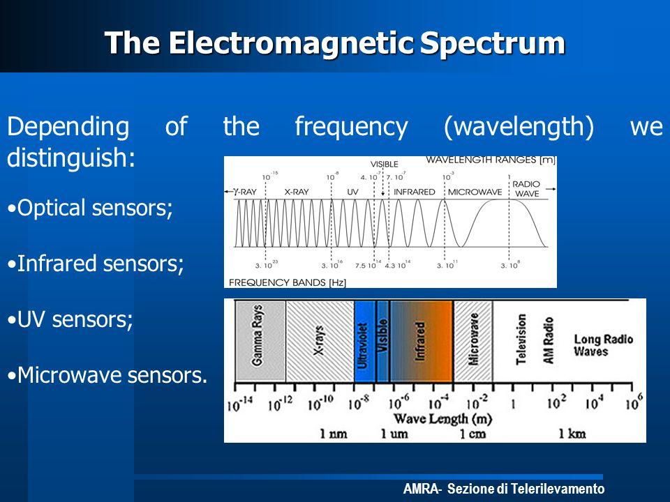 AMRA- Sezione di Telerilevamento The Electromagnetic Spectrum Depending of the frequency (wavelength) we distinguish: Optical sensors; Infrared sensor