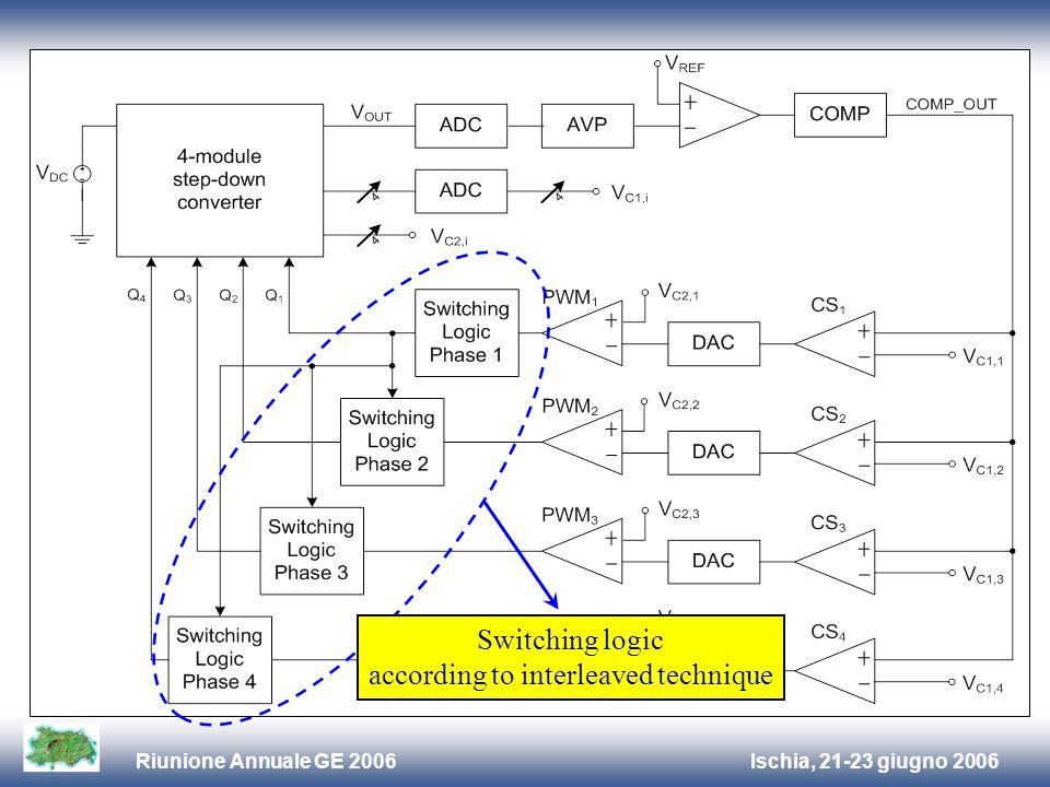 Ischia, 21-23 giugno 2006Riunione Annuale GE 2006 Switching logic according to interleaved technique