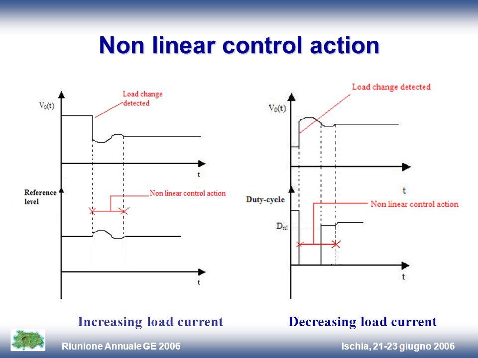 Ischia, 21-23 giugno 2006Riunione Annuale GE 2006 Non linear control action Increasing load currentDecreasing load current