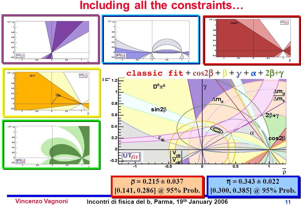 Vincenzo Vagnoni Incontri di fisica del b, Parma, 19 th January 2006 11 Including all the constraints… = 0.343 ± 0.022 [0.300, 0.385] @ 95% Prob.