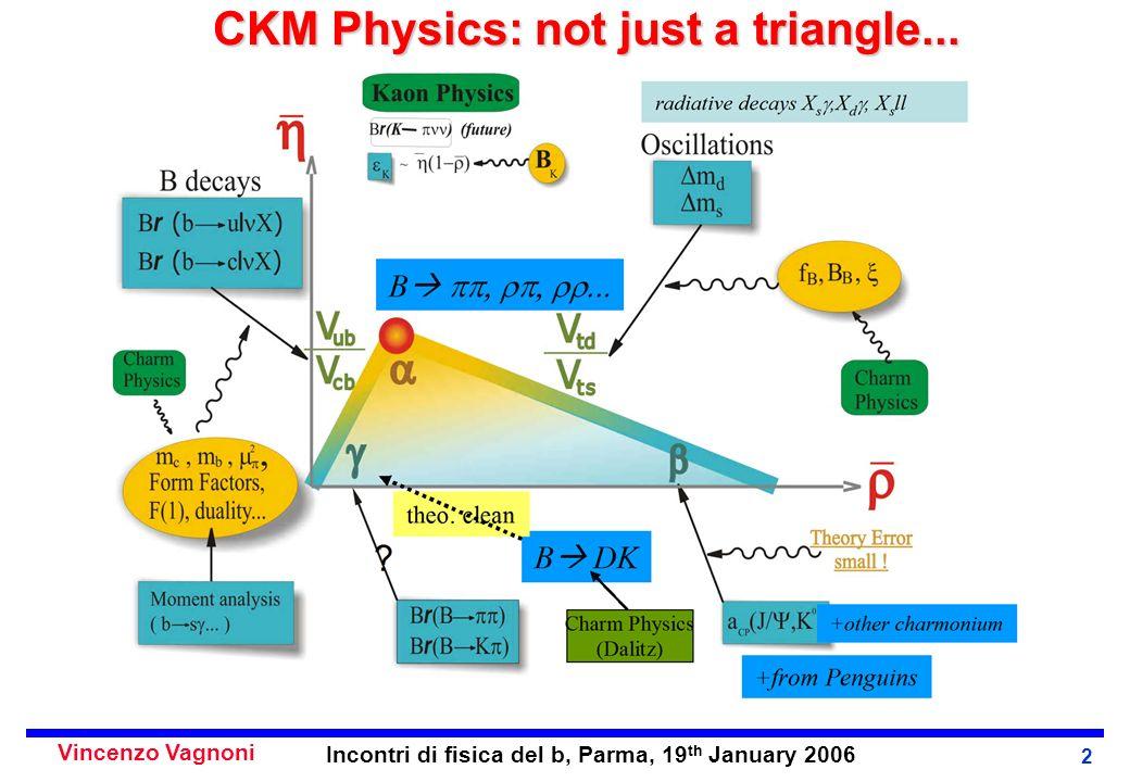 Incontri di fisica del b, Parma, 19 th January 2006 2 CKM Physics: not just a triangle...