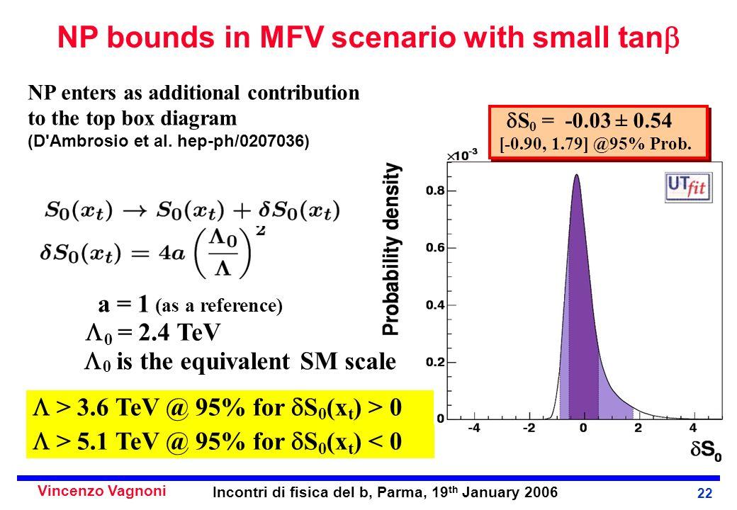 Vincenzo Vagnoni Incontri di fisica del b, Parma, 19 th January 2006 22 NP bounds in MFV scenario with small tan NP enters as additional contribution to the top box diagram (D Ambrosio et al.