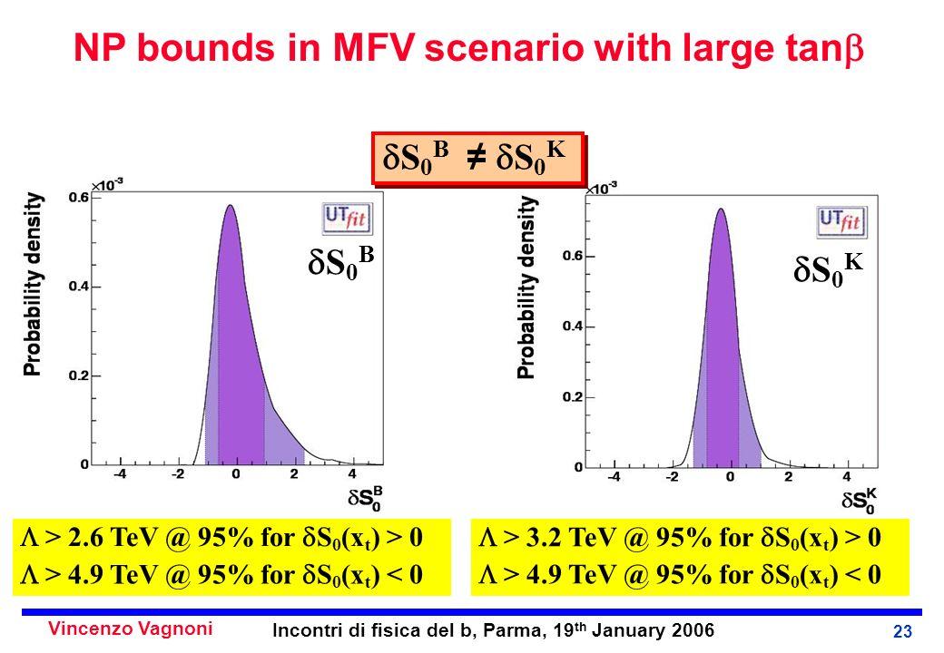 Vincenzo Vagnoni Incontri di fisica del b, Parma, 19 th January 2006 23 S 0 B S 0 K > 2.6 TeV @ 95% for S 0 (x t ) > 0 > 4.9 TeV @ 95% for S 0 (x t ) < 0 > 3.2 TeV @ 95% for S 0 (x t ) > 0 > 4.9 TeV @ 95% for S 0 (x t ) < 0 S 0 B S 0 K NP bounds in MFV scenario with large tan
