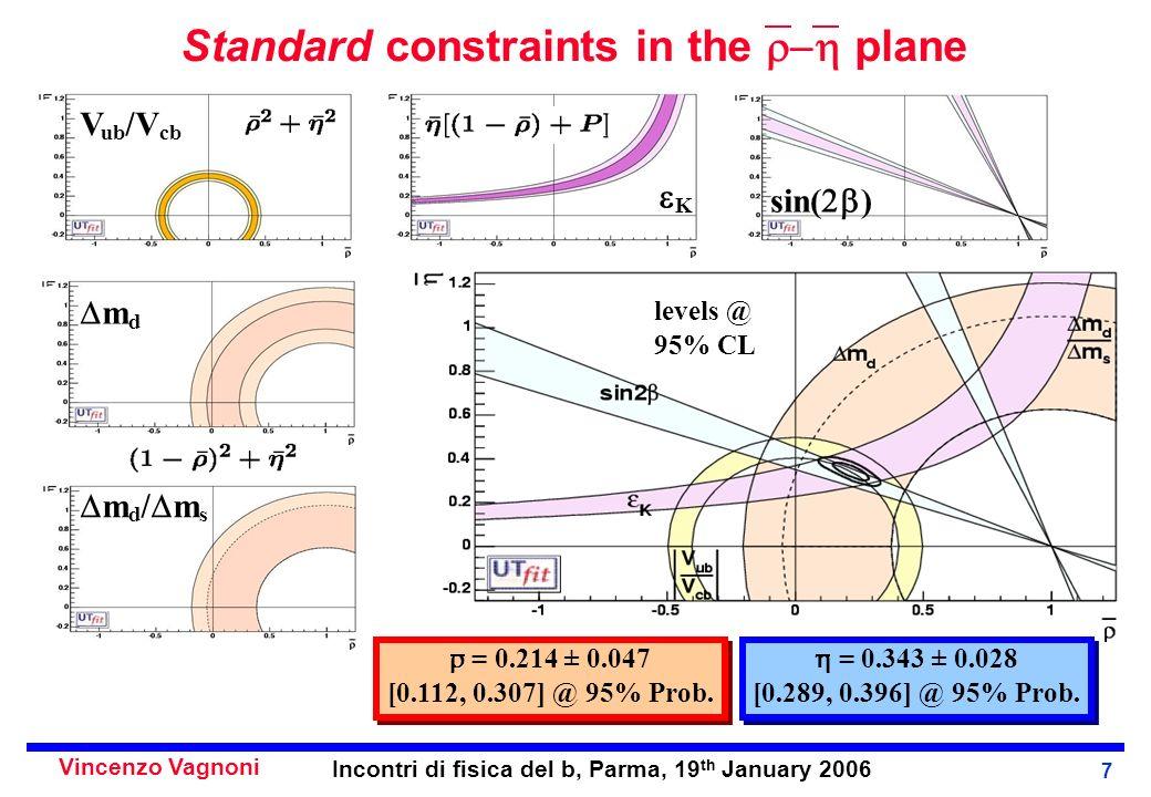 Vincenzo Vagnoni Incontri di fisica del b, Parma, 19 th January 2006 7 Standard constraints in the plane V ub /V cb K sin( ) levels @ 95% CL m d m d / m s = 0.343 ± 0.028 [0.289, 0.396] @ 95% Prob.