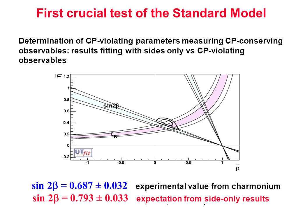 Incontri di fisica del b, Parma, 19 th January 2006 First crucial test of the Standard Model Determination of CP-violating parameters measuring CP-conserving observables: results fitting with sides only vs CP-violating observables sin 2 = 0.687 ± 0.032 experimental value from charmonium sin 2 = 0.793 ± 0.033 expectation from side-only results