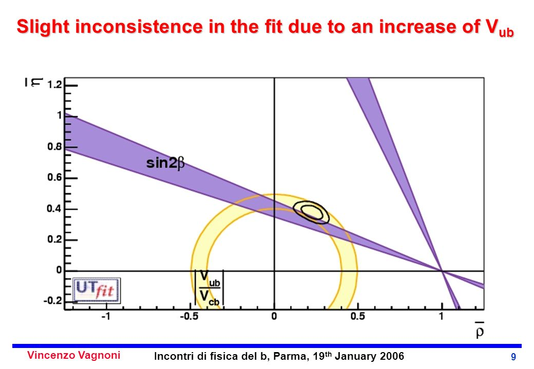 Vincenzo Vagnoni Incontri di fisica del b, Parma, 19 th January 2006 9 Slight inconsistence in the fit due to an increase of V ub
