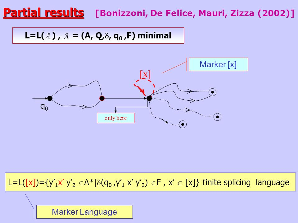 Partial results [Bonizzoni, De Felice, Mauri, Zizza (2002)] L=L([x])={y 1 x y 2 A*| (q 0,y 1 x y 2 ) F, x [x]} finite splicing language Marker Language L=L( A ), A = (A, Q,, q 0,F) minimal [x] only here q0q0 > > > > > Marker [x]