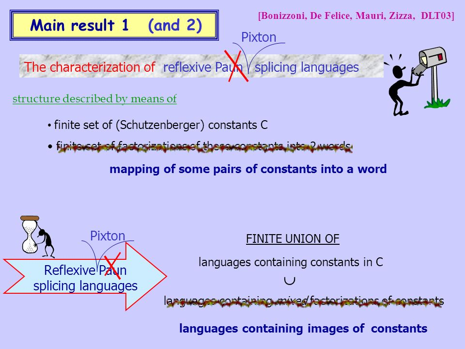 Main result 1 The characterization of reflexive Paun splicing languages structure described by means of finite set of (Schutzenberger) constants C finite set of factorizations of these constants into 2 words Reflexive Paun splicing languages languages containing constants in C languages containing mixed factorizations of constants FINITE UNION OF (and 2) Pixton mapping of some pairs of constants into a word Pixton languages containing images of constants [Bonizzoni, De Felice, Mauri, Zizza, DLT03]