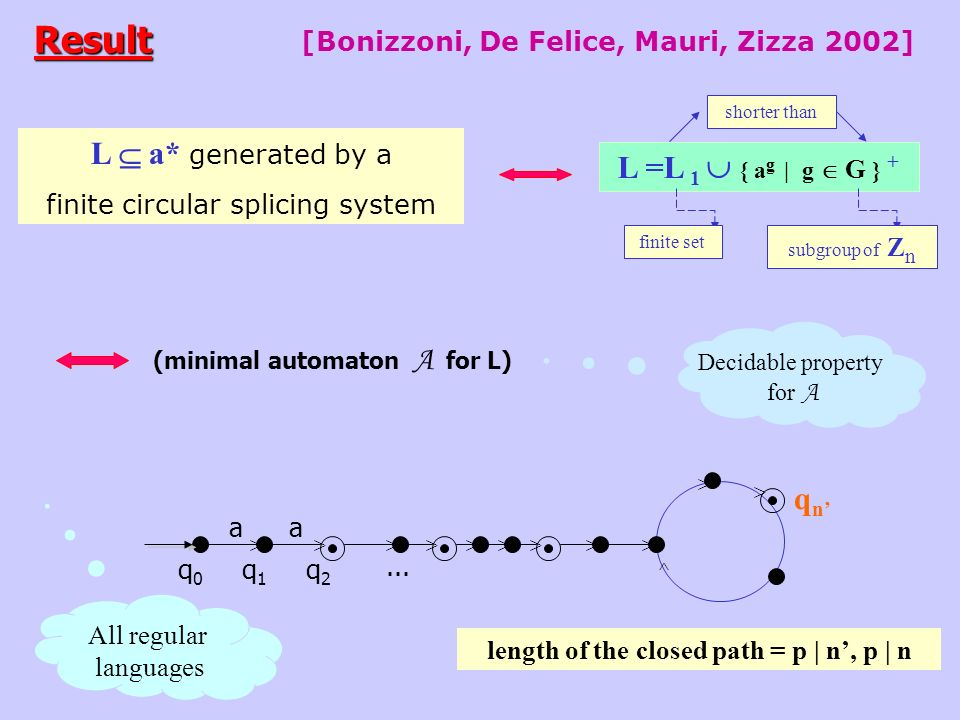 Result [Bonizzoni, De Felice, Mauri, Zizza 2002] L a* generated by a finite circular splicing system L =L 1 { a g | g G } + subgroup of Z n finite set shorter than length of the closed path = p | n, p | n qnqn q0q0 q1q1 q2q2...