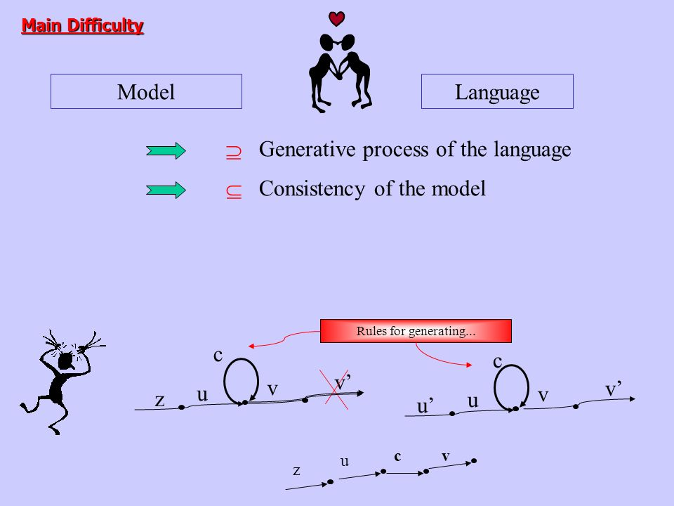 ModelLanguage Generative process of the language Consistency of the model Main Difficulty c z u v v c u u v v Rules for generating...
