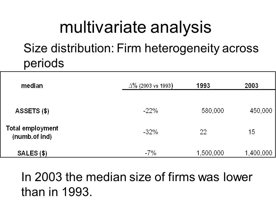 multivariate analysis Size distribution: Firm heterogeneity across periods In 2003 the median size of firms was lower than in 1993.