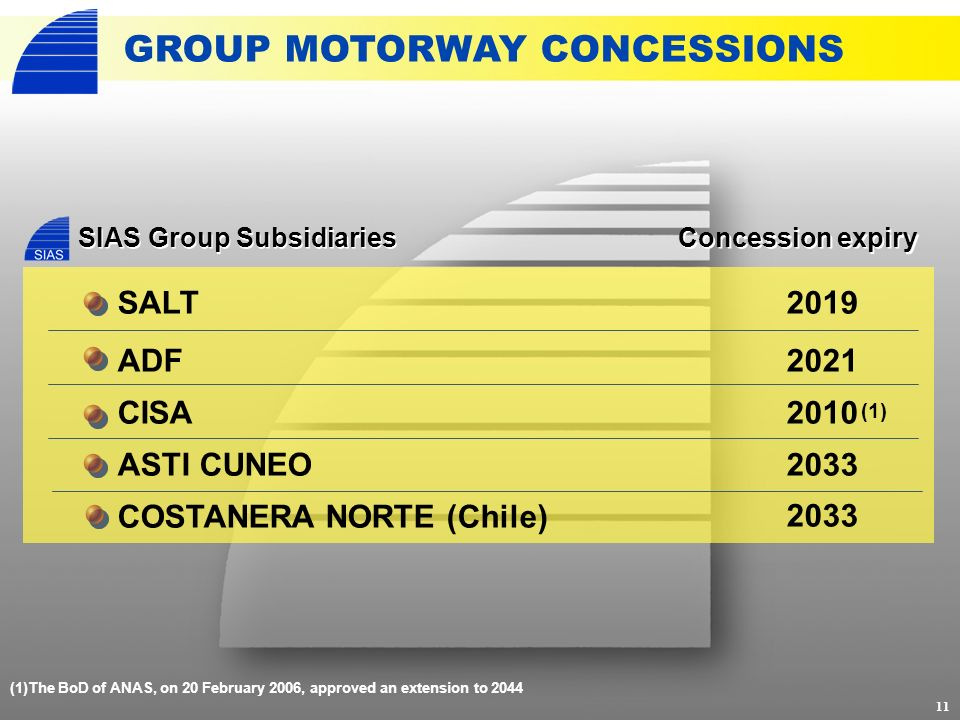 GROUP MOTORWAY CONCESSIONS 11 (1)The BoD of ANAS, on 20 February 2006, approved an extension to 2044 SALT ADF CISA ASTI CUNEO COSTANERA NORTE (Chile) Concession expiry 2019 2021 2010 2033 SIAS Group Subsidiaries (1)