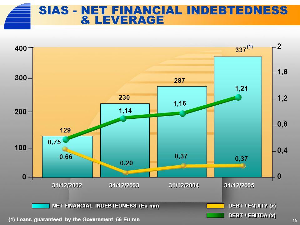 NET FINANCIAL INDEBTEDNESS (Eu mn) DEBT / EQUITY (x) 0 0,4 0,8 1,2 1,6 2 20 SIAS - NET FINANCIAL INDEBTEDNESS & LEVERAGE 0 100 200 300 (1) Loans guaranteed by the Government 56 Eu mn 31/12/2002 31/12/2005 31/12/2004 31/12/2003 129 287 230 337 0,66 0,37 0,20 0,37 400 DEBT / EBITDA (x) 0,75 1,14 1,16 1,21 (1)