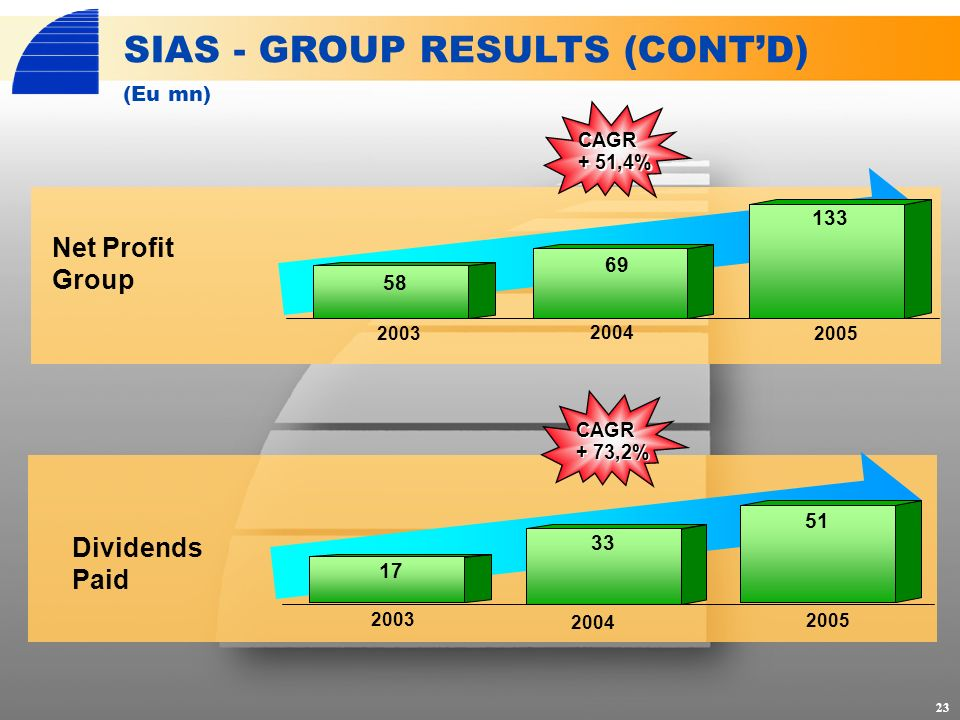 CAGR + 51,4% CAGR + 73,2% Net Profit Group Dividends Paid SIAS - GROUP RESULTS (CONTD) 23 (Eu mn) 2003 2004 2005 2003 2004 2005 58 69 133 17 33 51