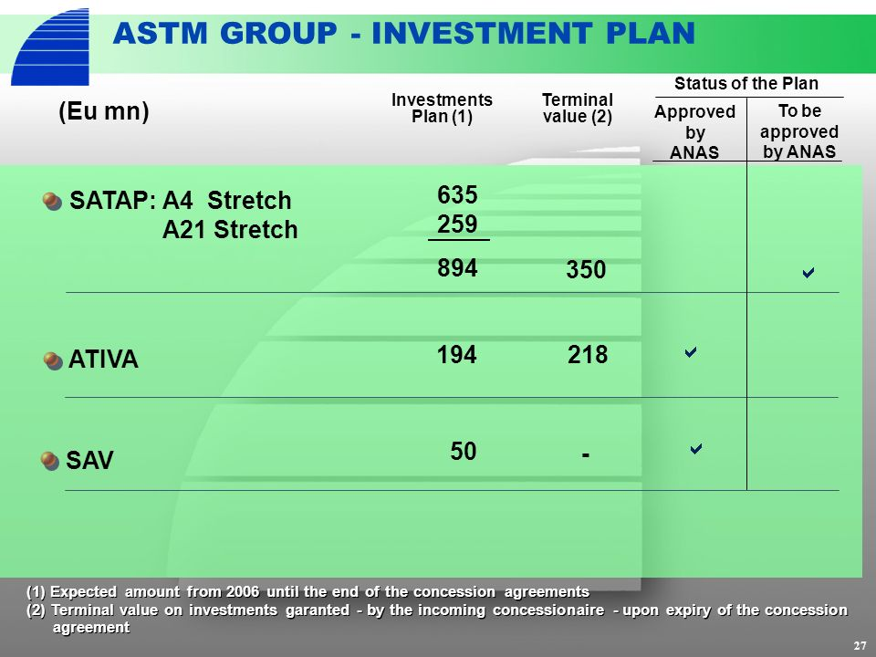 27 ASTM GROUP - INVESTMENT PLAN ATIVA 194 218 (1) Expected amount from 2006 until the end of the concession agreements (2) Terminal value on investments garanted - by the incoming concessionaire - upon expiry of the concession agreement (1) Expected amount from 2006 until the end of the concession agreements (2) Terminal value on investments garanted - by the incoming concessionaire - upon expiry of the concession agreement SAV 50 Investments Plan (1) Terminal value (2) SATAP: A4 Stretch A21 Stretch 635 259 (Eu mn) 894 350 - Status of the Plan Approved by ANAS To be approved by ANAS