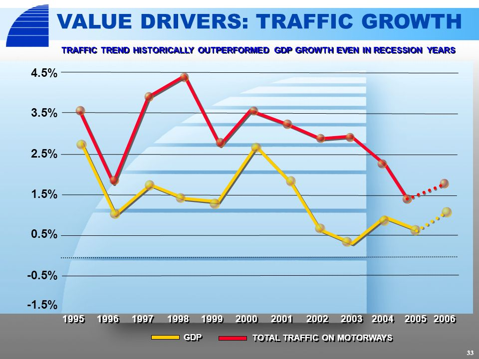 VALUE DRIVERS: TRAFFIC GROWTH TOTAL TRAFFIC ON MOTORWAYS 33 2001 1995 1996 2002 2003 2004 1997 1998 1999 2000 2005 -1.5% -0.5% 0.5% 1.5% 2.5% 3.5% 4.5% TRAFFIC TREND HISTORICALLY OUTPERFORMED GDP GROWTH EVEN IN RECESSION YEARS GDP 2006