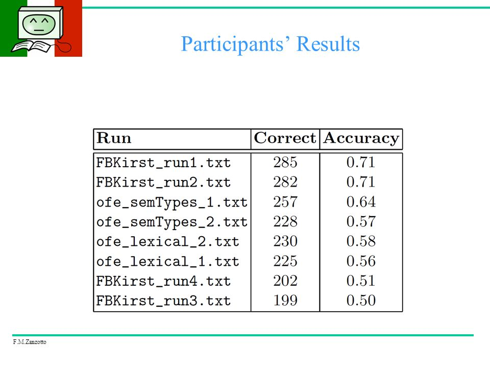 F.M.Zanzotto Participants Results