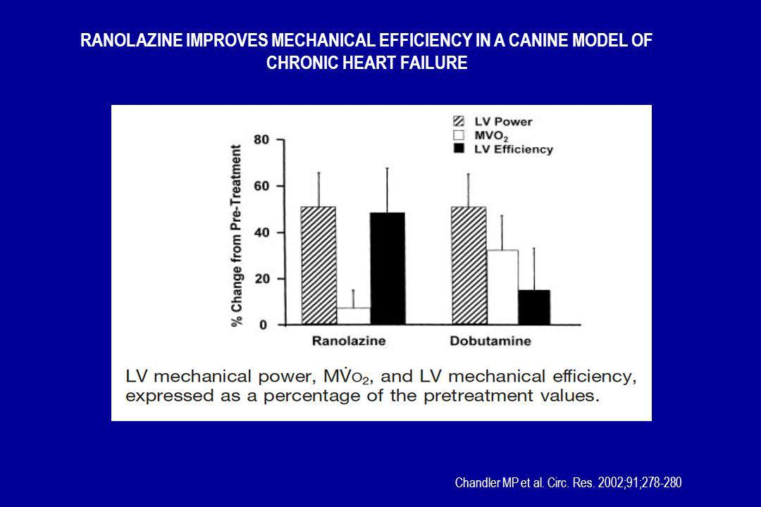 Chandler MP et al. Circ. Res. 2002;91;278-280 RANOLAZINE IMPROVES MECHANICAL EFFICIENCY IN A CANINE MODEL OF CHRONIC HEART FAILURE