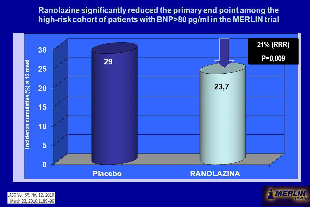 21% (RRR) P=0,009 Ranolazine significantly reduced the primary end point among the high-risk cohort of patients with BNP>80 pg/ml in the MERLIN trial