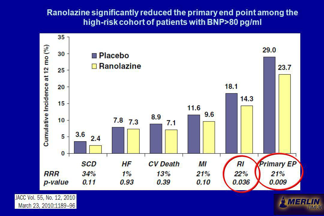 Ranolazine significantly reduced the primary end point among the high-risk cohort of patients with BNP>80 pg/ml