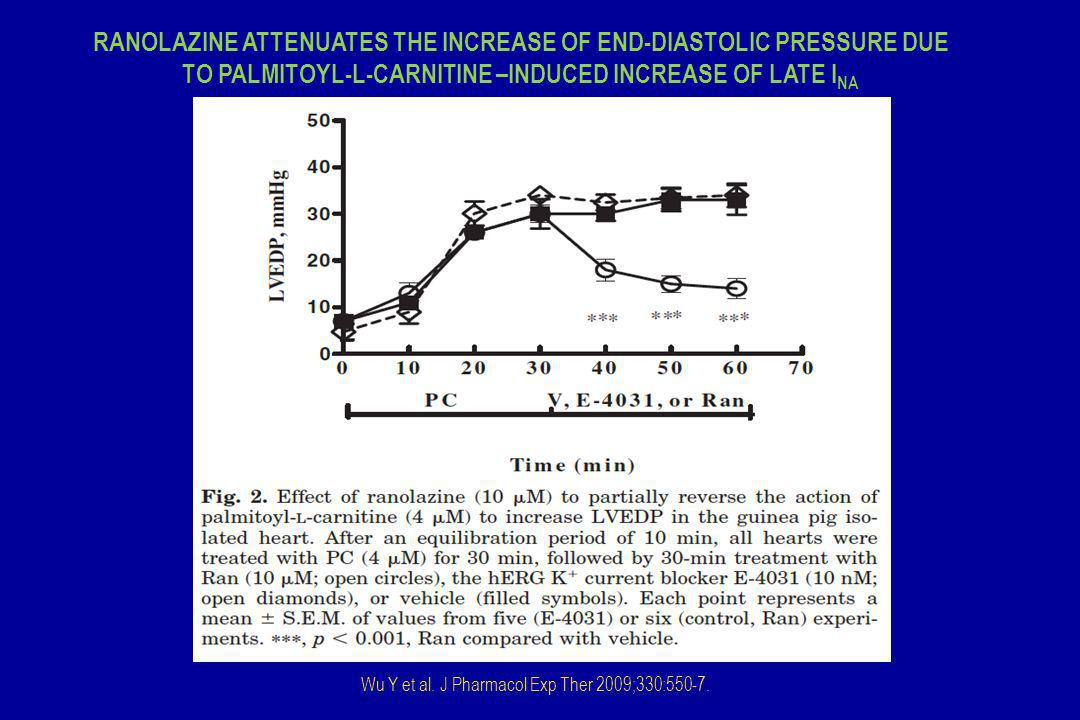 Wu Y et al. J Pharmacol Exp Ther 2009;330:550-7. RANOLAZINE ATTENUATES THE INCREASE OF END-DIASTOLIC PRESSURE DUE TO PALMITOYL-L-CARNITINE –INDUCED IN