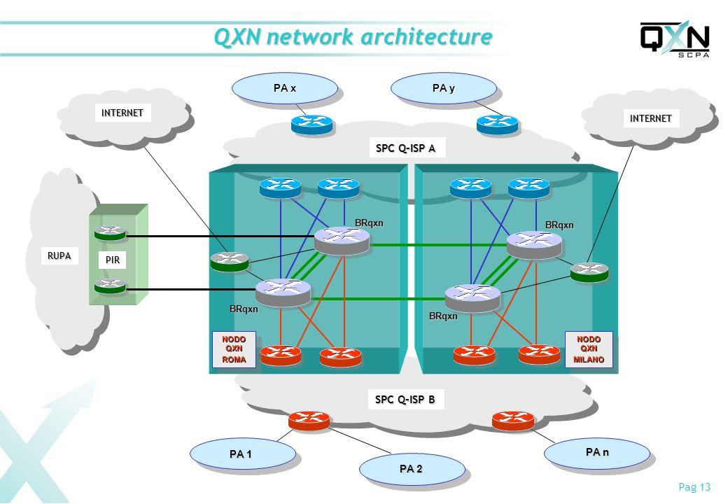 Pag 13 QXN network architecture SPC Q-ISP A SPC Q-ISP B NODO QXN ROMA ROMA MILANO MILANO BRqxn BRqxn BRqxn BRqxn PA 2 PA n PA y PA x PA 1 RUPA PIR INT