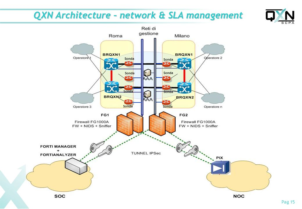 Pag 15 QXN Architecture – network & SLA management Sonda