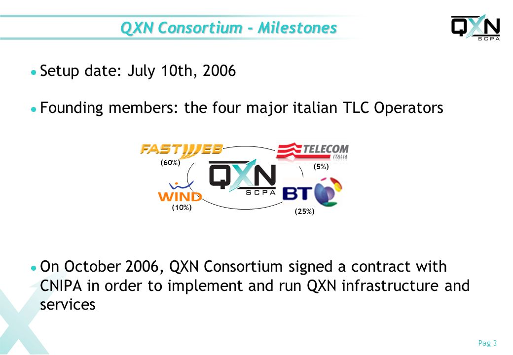 Pag 3 Setup date: July 10th, 2006 Founding members: the four major italian TLC Operators On October 2006, QXN Consortium signed a contract with CNIPA in order to implement and run QXN infrastructure and services QXN Consortium - Milestones (60%) (10%) (5%) (25%)