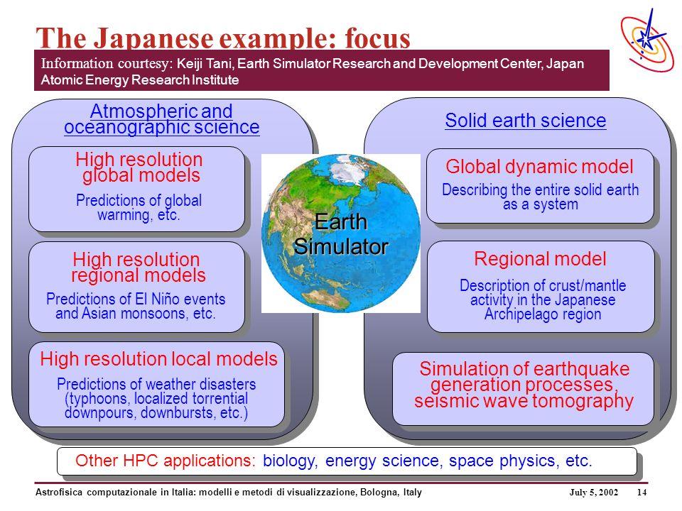 July 5, 2002 Astrofisica computazionale in Italia: modelli e metodi di visualizzazione, Bologna, Italy 14 The Japanese example: focus High resolution global models Predictions of global warming, etc.