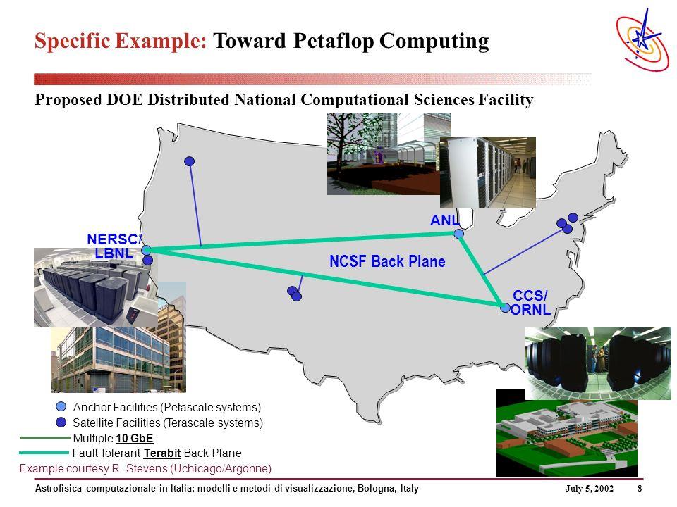 July 5, 2002 Astrofisica computazionale in Italia: modelli e metodi di visualizzazione, Bologna, Italy 9 32 5 5 Router or Switch/Router 32 quad-processor McKinley Servers (128p @ 4GF, 8GB memory/server) Fibre Channel Switch HPSS ESnet HSCC MREN/Abilene Starlight 10 GbE 16 quad-processor McKinley Servers (64p @ 4GF, 8GB memory/server) NCSA 500 Nodes 8 TF, 4 TB Memory 240 TB disk SDSC 256 Nodes 4.1 TF, 2 TB Memory 225 TB disk Caltech 32 Nodes 0.5 TF 0.4 TB Memory 86 TB disk Argonne 64 Nodes 1 TF 0.25 TB Memory 25 TB disk IA-32 nodes 4 Juniper M160 OC-12 OC-48 OC-12 574p IA-32 Chiba City 128p Origin HR Display & VR Facilities = 32x 1GbE = 64x Myrinet = 32x FibreChannel Myrinet Clos Spine = 8x FibreChannel OC-12 OC-3 vBNS Abilene MREN Juniper M40 1176p IBM SP Blue Horizon OC-48 NTON 32 24 8 32 24 8 4 4 Sun E10K 4 1500p Origin UniTree 1024p IA-32 320p IA-64 2 14 8 Juniper M40 vBNS Abilene Calren ESnet OC-12 OC-3 8 Sun Starcat 16 GbE = 32x Myrinet HPSS 256p HP X-Class 128p HP V2500 92p IA-32 24 Extreme Black Diamond 32 quad-processor McKinley Servers (128p @ 4GF, 12GB memory/server) OC-12 ATM Calren 2 2 > 10 Gb/s Specific Example: NSF-funded 13.6 TF Linux TeraGrid Cost: ~ $53M, FY01-03