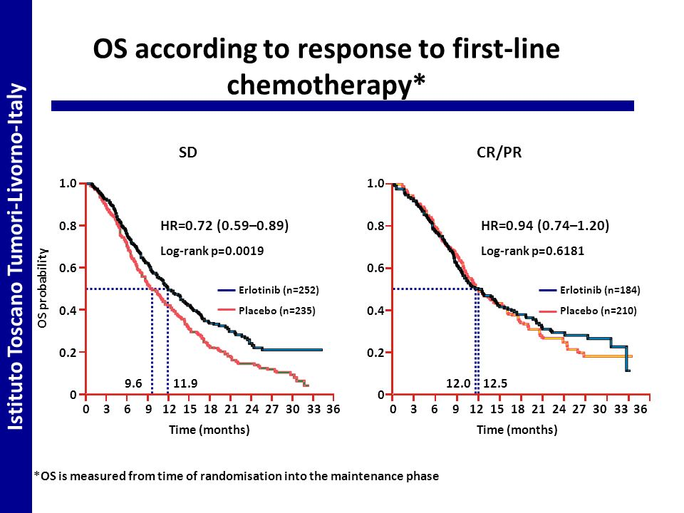 OS according to response to first-line chemotherapy* OS probability 1.0 0.8 0.6 0.4 0.2 0 0369121518212427303336 Time (months) 9.611.9 1.0 0.8 0.6 0.4 0.2 0 0369121518212427303336 Time (months) 12.012.5 Log-rank p=0.0019 HR=0.72 (0.59–0.89) Erlotinib (n=252) Placebo (n=235) Log-rank p=0.6181 HR=0.94 (0.74–1.20) Erlotinib (n=184) Placebo (n=210) SDCR/PR *OS is measured from time of randomisation into the maintenance phase Istituto Toscano Tumori-Livorno-Italy