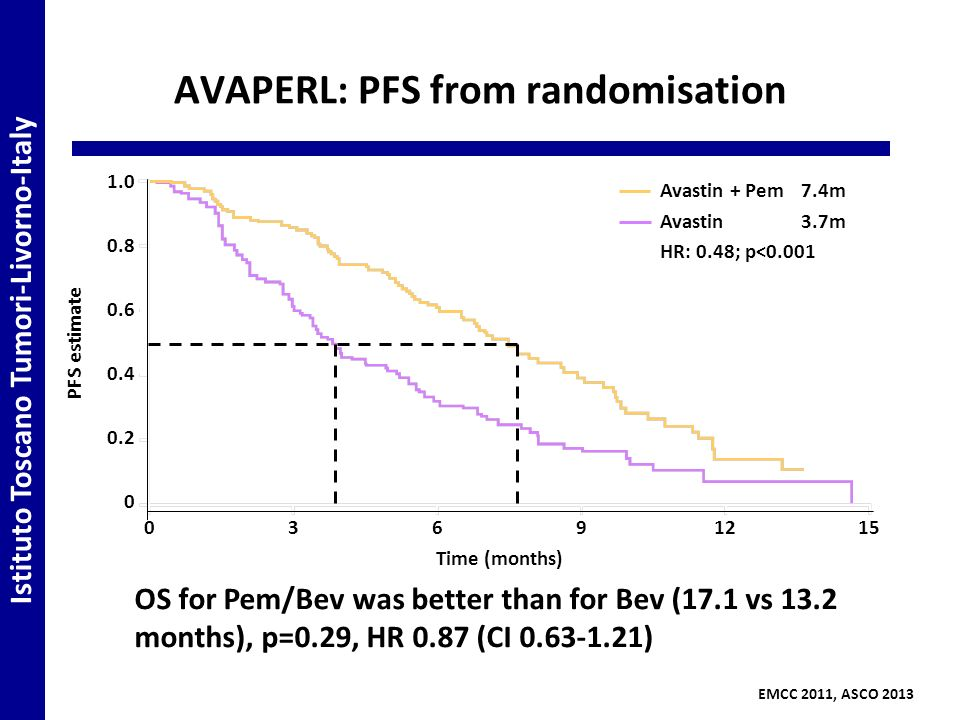 AVAPERL: PFS from randomisation 03691215 1.0 0.8 0.6 0.4 0.2 0 EMCC 2011, ASCO 2013 PFS estimate Time (months) Avastin + Pem7.4m Avastin3.7m HR: 0.48; p<0.001 Istituto Toscano Tumori-Livorno-Italy OS for Pem/Bev was better than for Bev (17.1 vs 13.2 months), p=0.29, HR 0.87 (CI 0.63-1.21)