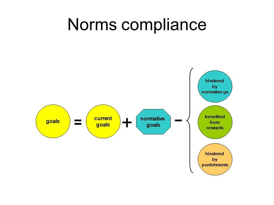 Norms compliance current goals normative goals hindered by normative gs benefited from rewards hindered by punishments