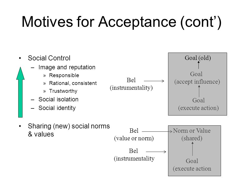 Motives for Acceptance (cont) Social Control –Image and reputation »Responsible »Rational, consistent »Trustworthy –Social isolation –Social identity